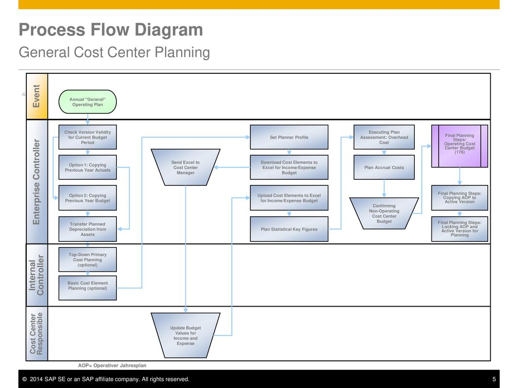 General Cost Center Planning Ppt Download Process Flow Diagram Optional Steps 5