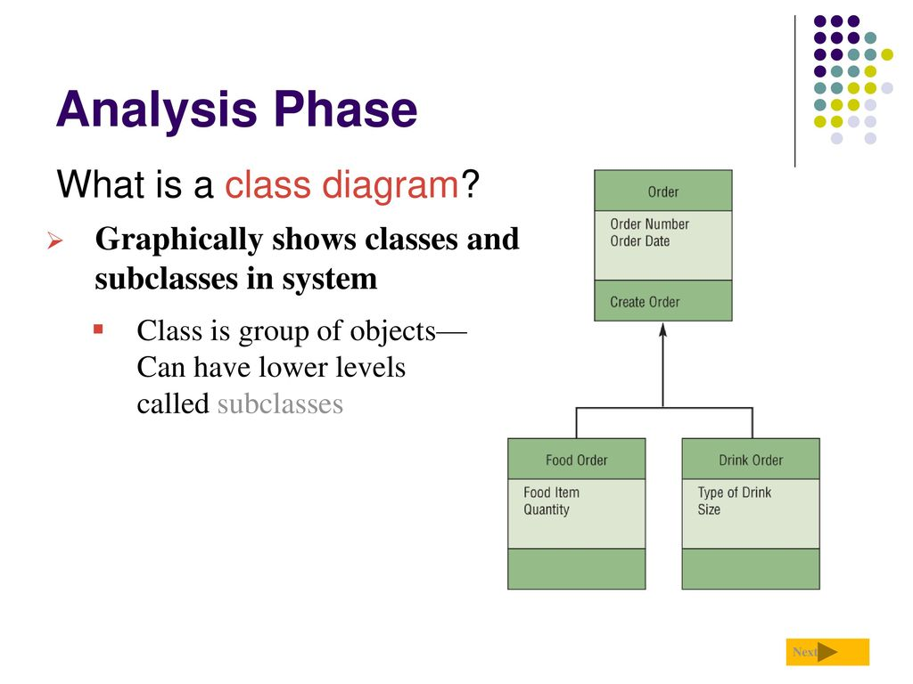 Systems development life cycle ppt download 30 analysis phase what is a class ccuart Choice Image