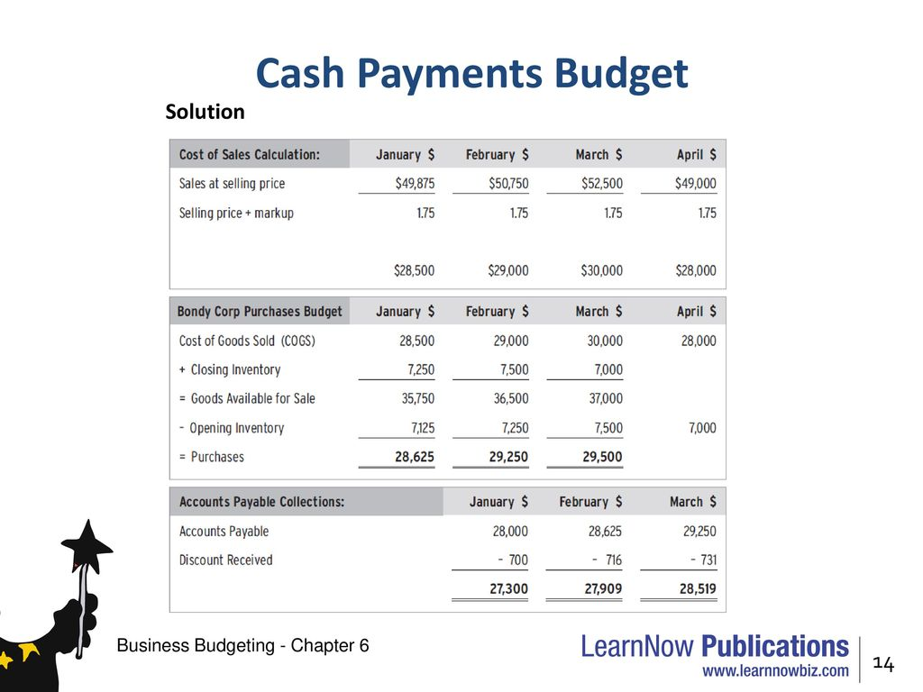chapter 6 cash budgets
