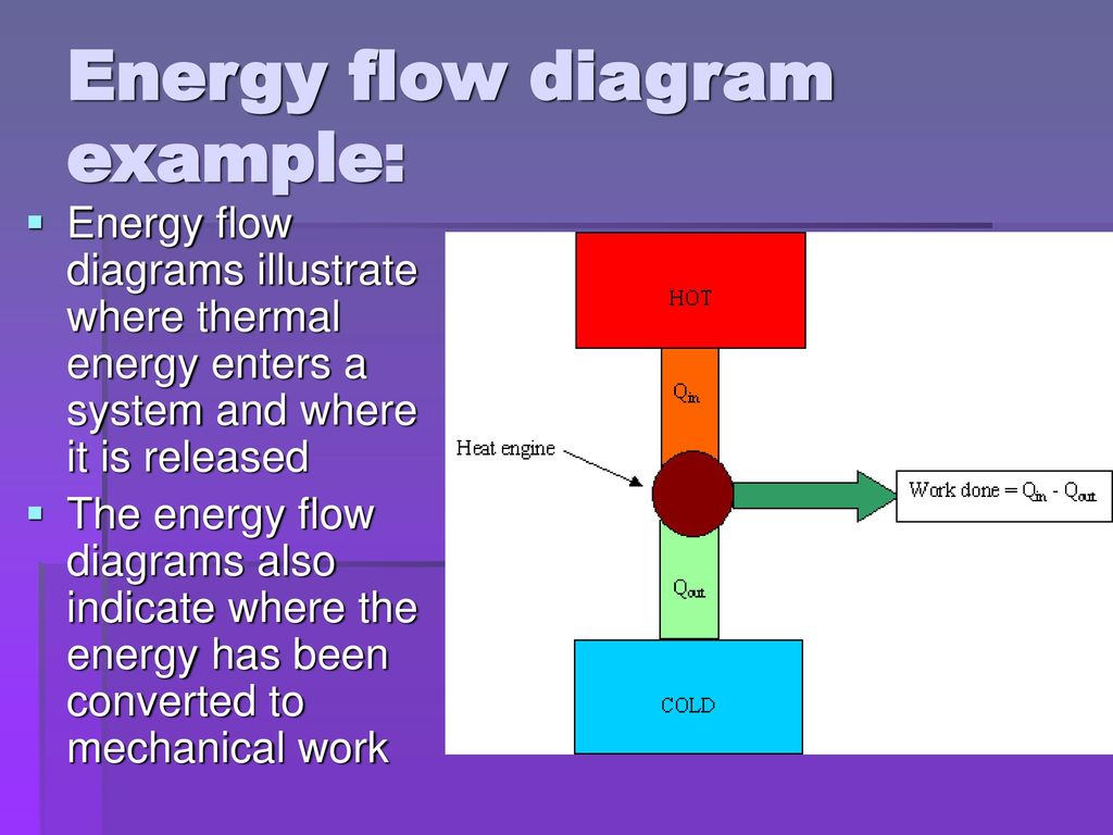 Heat Engines And Pumps Ppt Download Engine Flow Diagram Energy Example