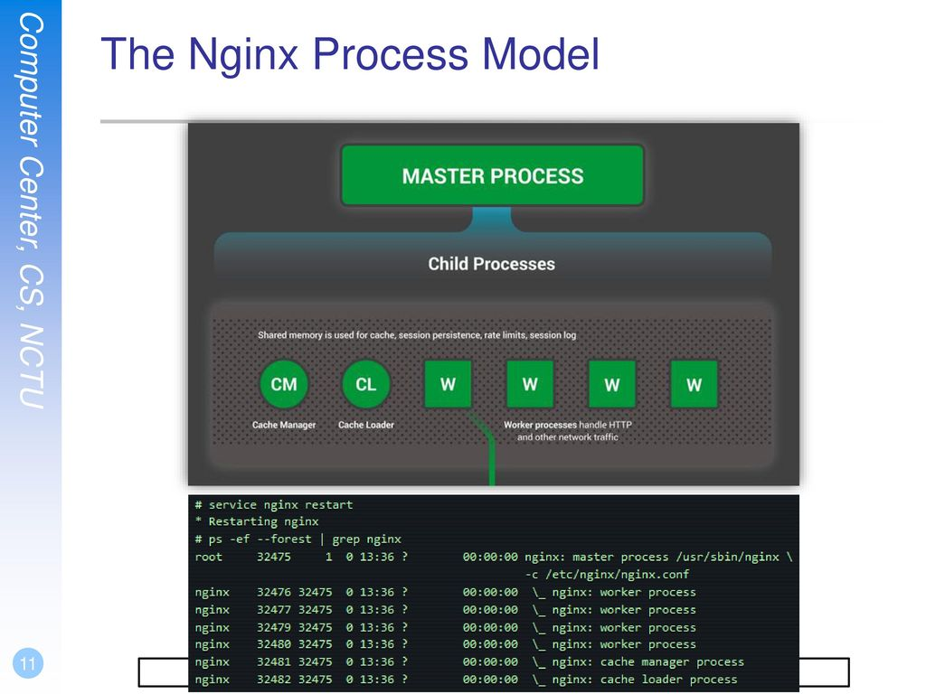 The Nginx Process Model
