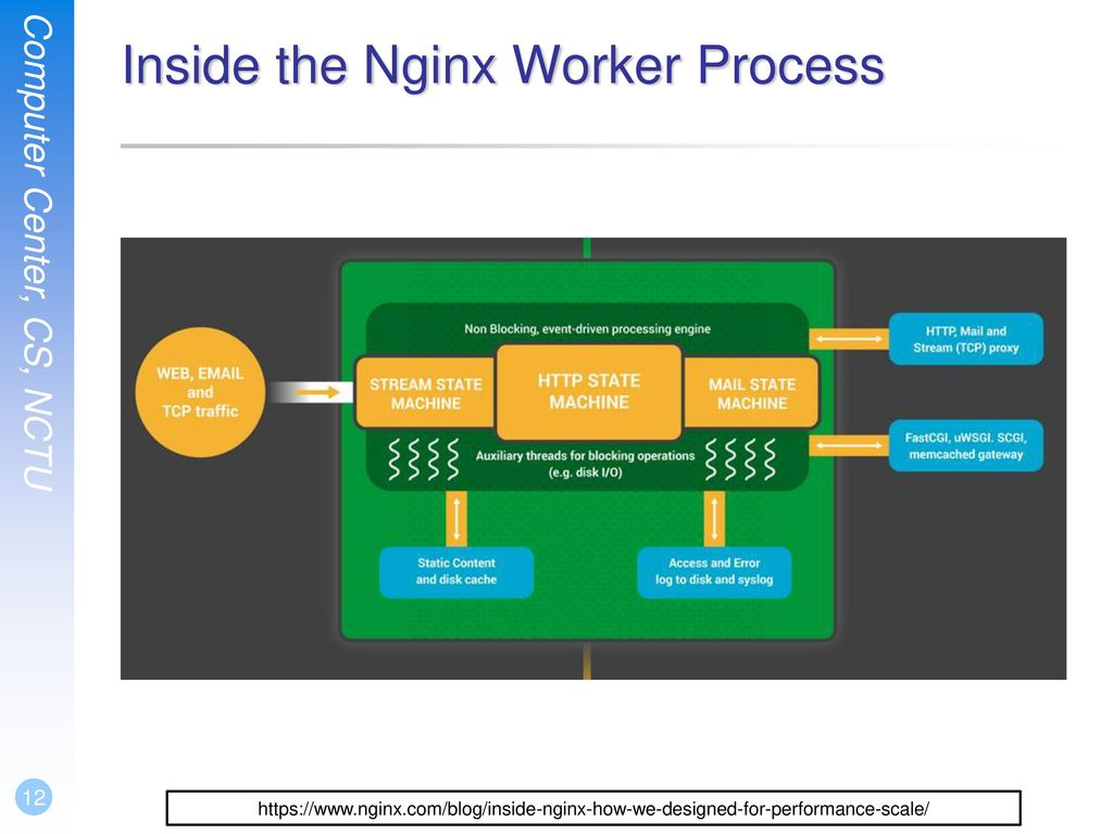 Inside the Nginx Worker Process