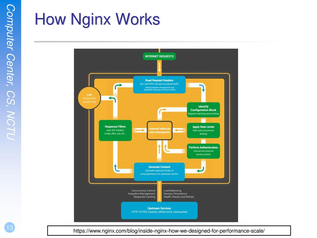 How Nginx Works