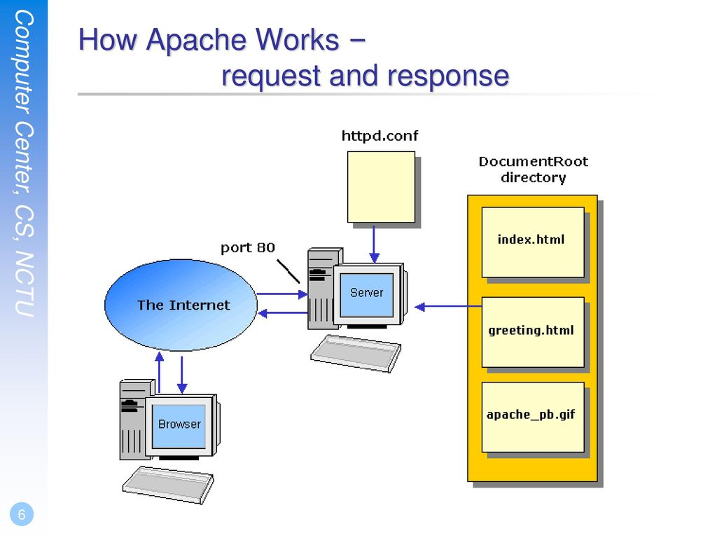 How Apache Works – request and response