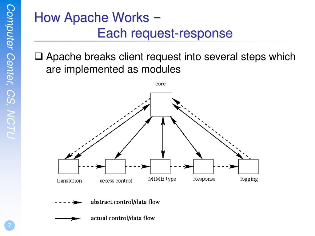 How Apache Works – Each request-response
