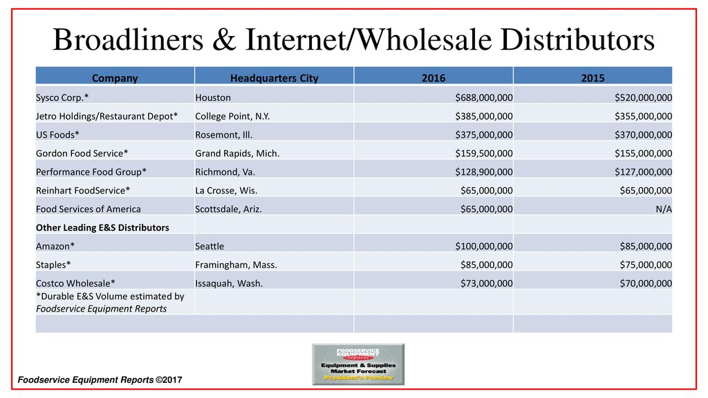 Top Dealers & Distributors—Overview & Trends - ppt download