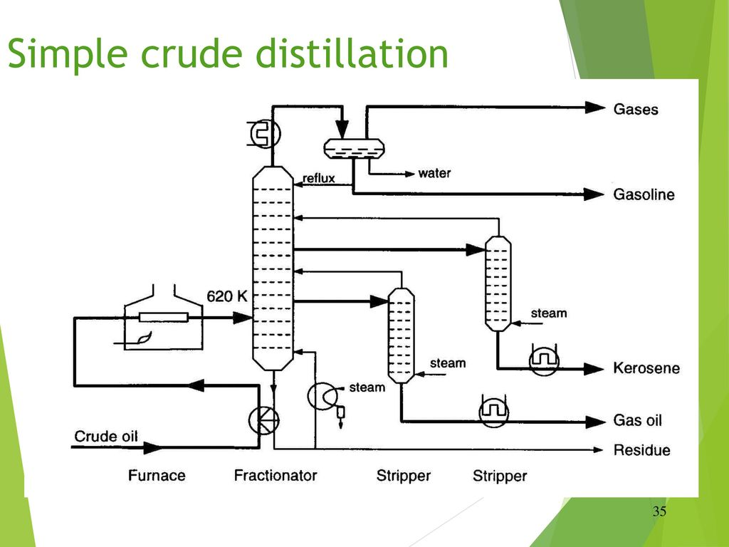 Simple crude distillation