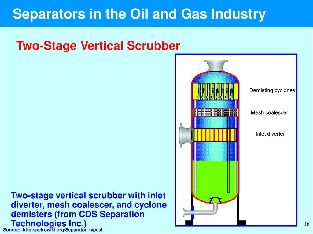 in the Oil and Gas Industry - ppt download