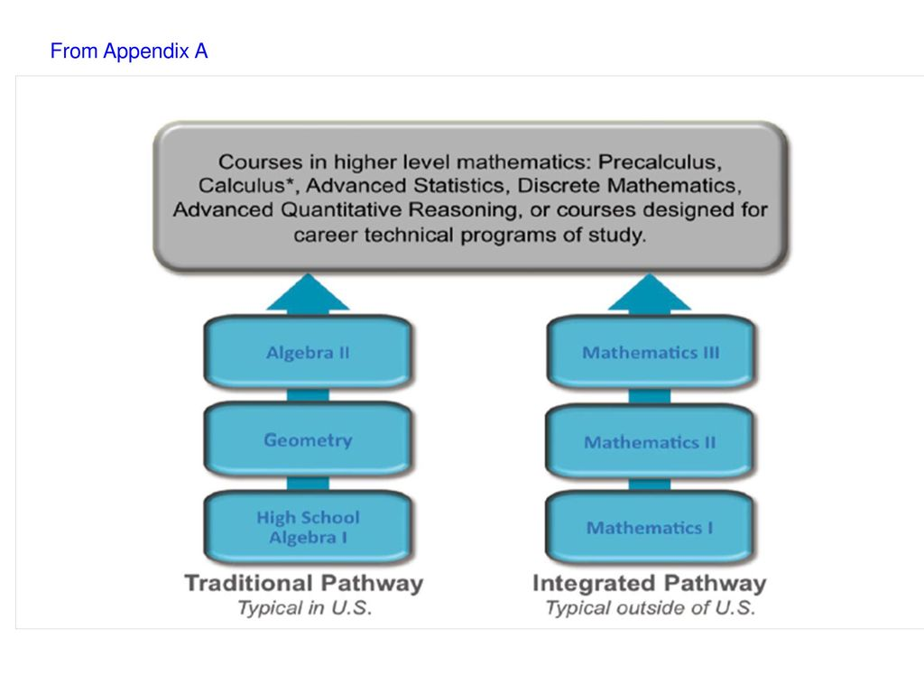 Planning to Implement CCSS-M Function Cluster: - ppt download