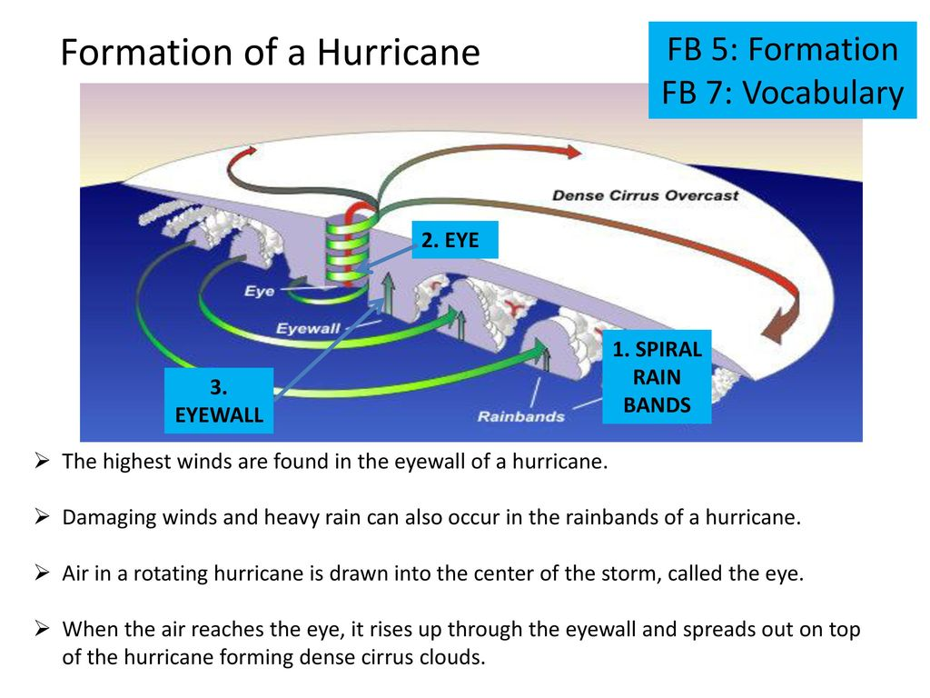 Hurricane Fb 1 Quick Sketch Ppt Download
