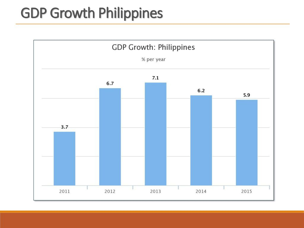 GDP Growth Philippines