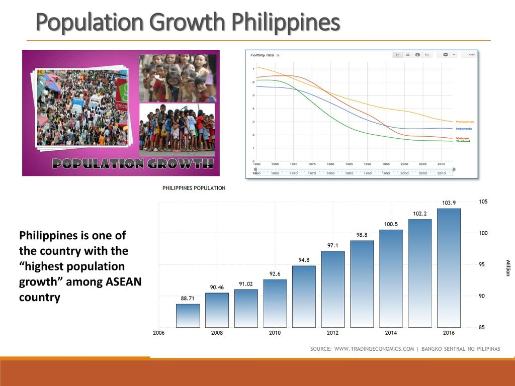 Population Growth Philippines