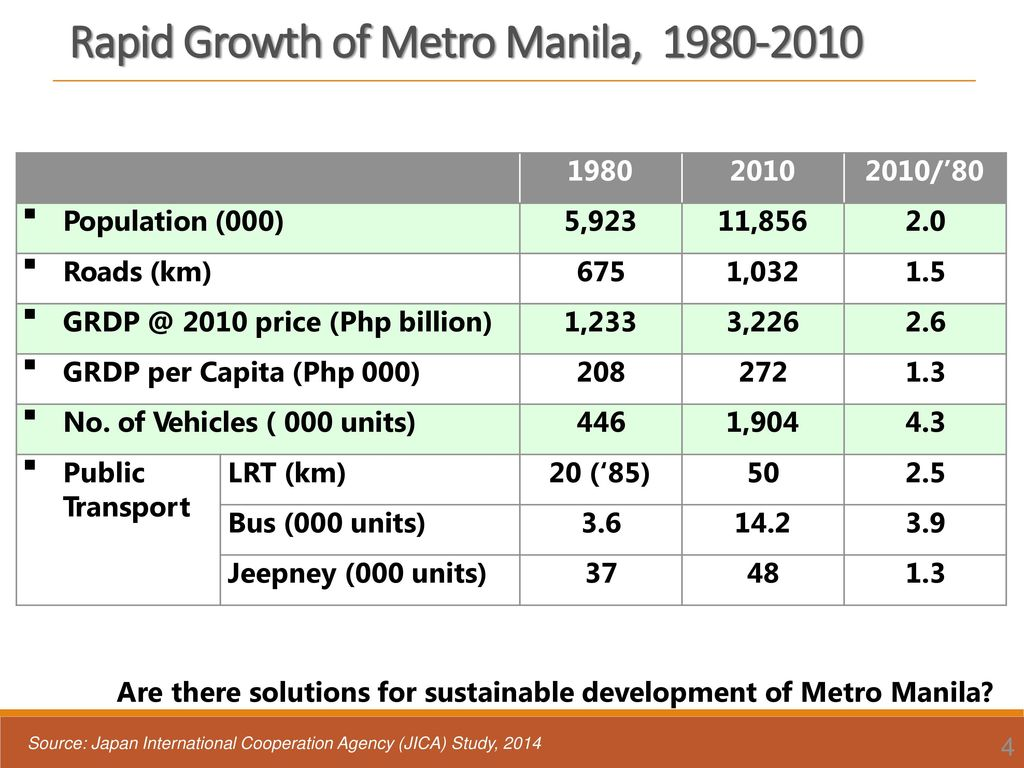 Rapid Growth of Metro Manila,