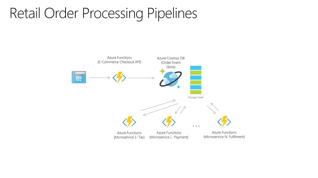 Retail Order Processing Pipelines