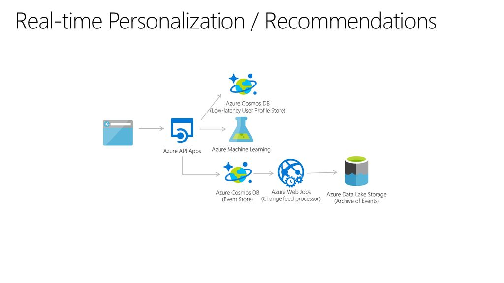 Real-time Personalization / Recommendations