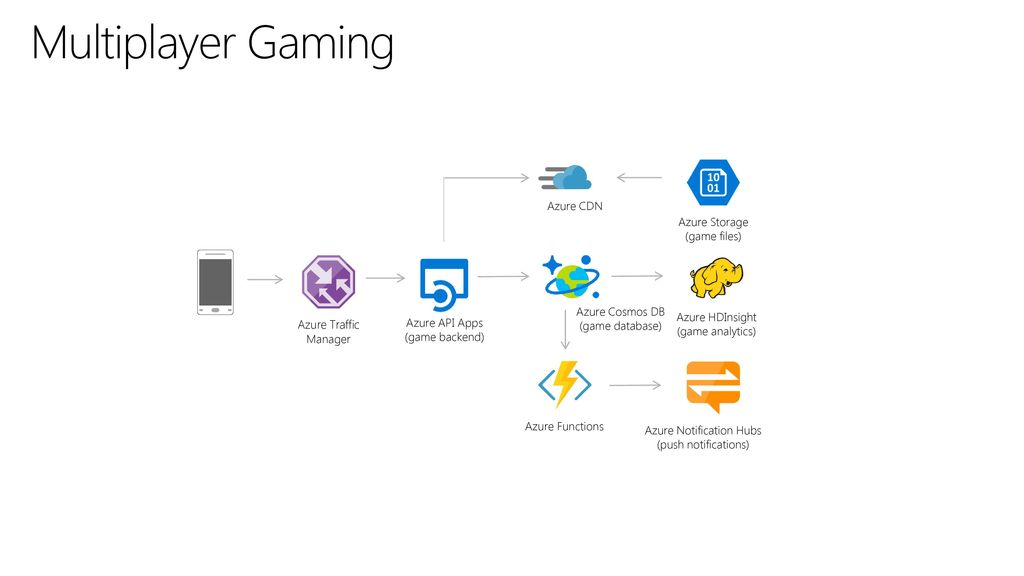 Multiplayer Gaming Azure CDN Azure Storage (game files)