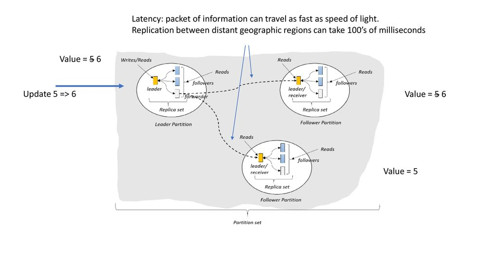Latency: packet of information can travel as fast as speed of light.
