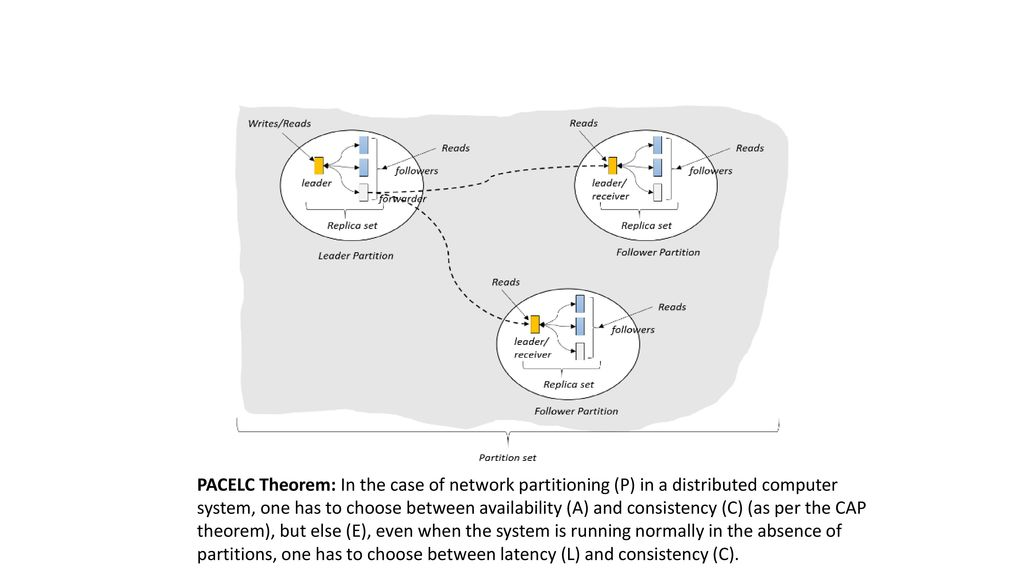PACELC Theorem: In the case of network partitioning (P) in a distributed computer system, one has to choose between availability (A) and consistency (C) (as per the CAP theorem), but else (E), even when the system is running normally in the absence of partitions, one has to choose between latency (L) and consistency (C).