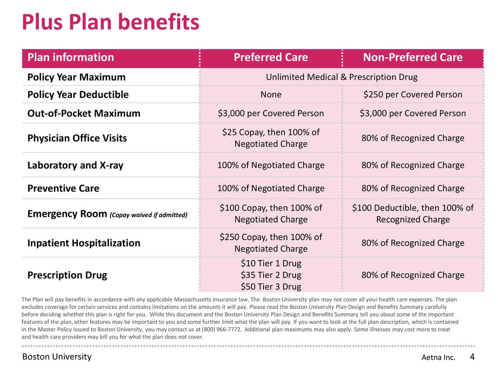 Boston University Student Health Insurance Plan Ppt Download
