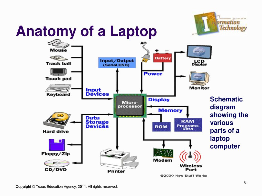 Unit Subtitle Portable Computers Excerpted From Ppt Download Laptop Circuit Diagram Anatomy Of A Schematic Showing The Various Parts Computer
