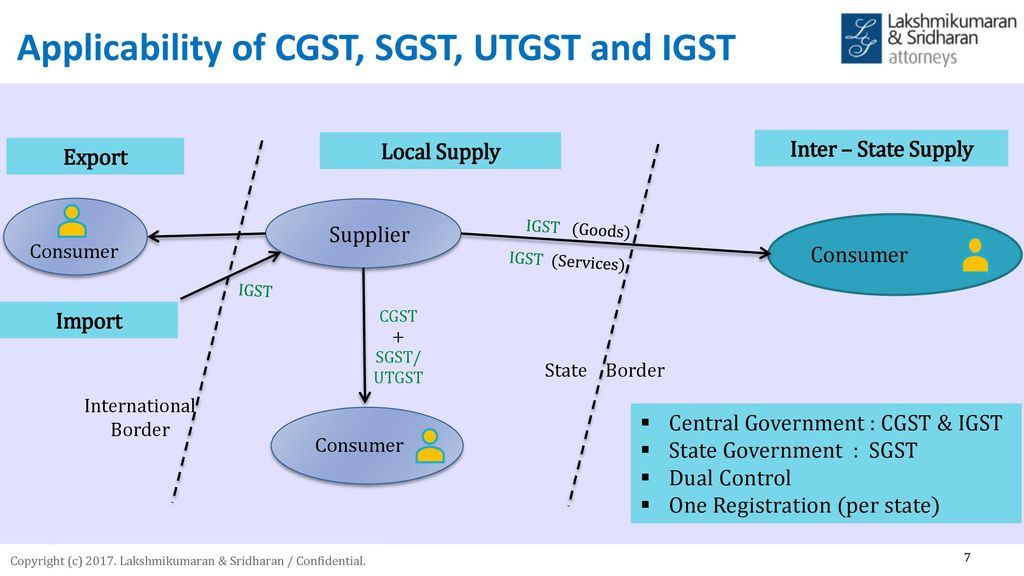 GST Impact of GST on manufacturing sector - ppt download