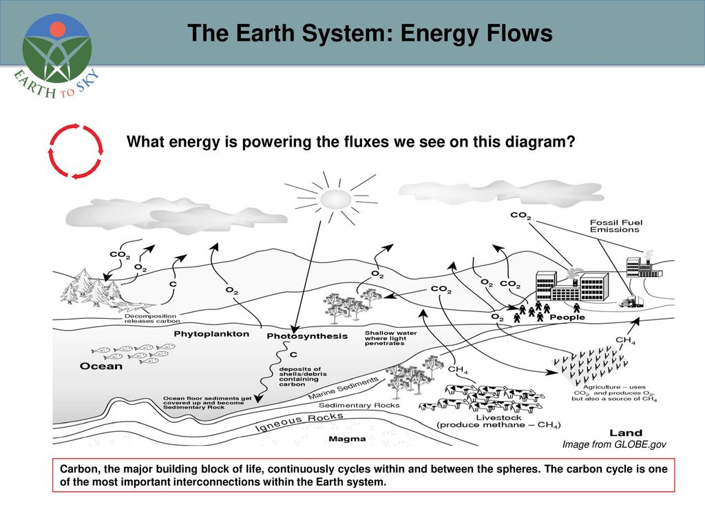 Earth system thinking class discussion ppt download 5 the ccuart Choice Image