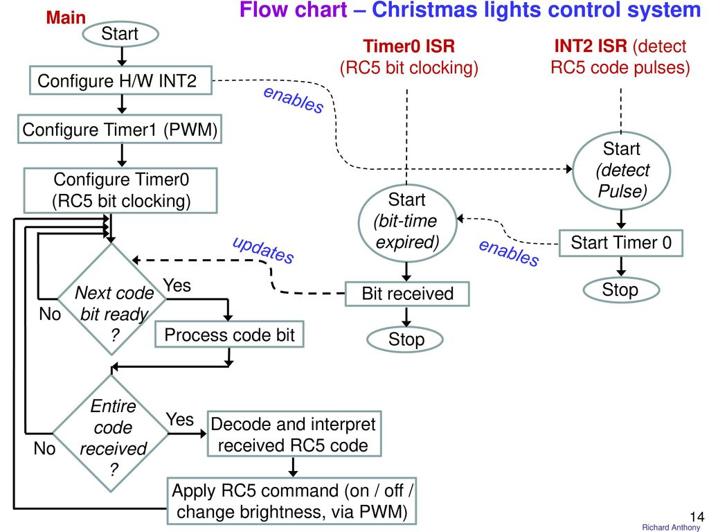 flow chart christmas lights control system