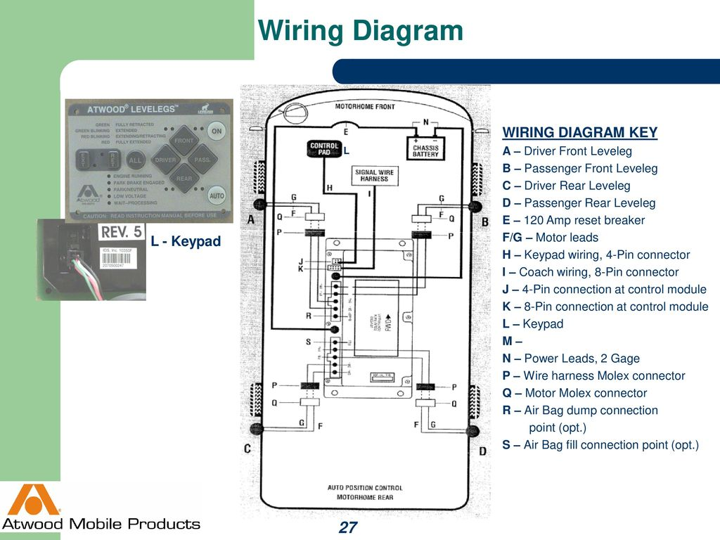 Wiring+Diagram+WIRING+DIAGRAM+KEY+L+ +Keypad+A+%E2%80%93+Driver+Front+Leveleg auto position levelegs™ ppt download