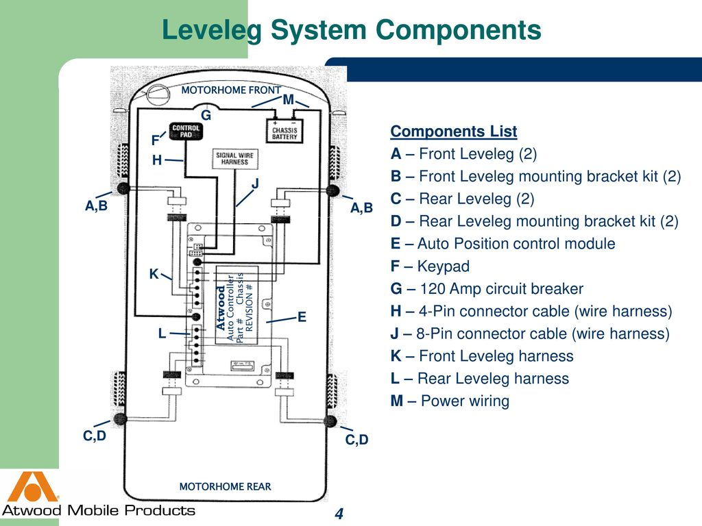 Auto Position Levelegs Ppt Download Cable Wiring For A Motorhome 4 Leveleg System Components