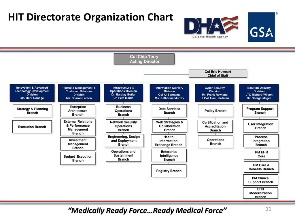 """DHA/GSA Industry Day 1 0 """"Medically Ready Force…Ready Medical Force"""