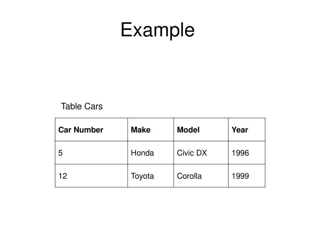 5 Example Table Cars Car Number Make Model Year