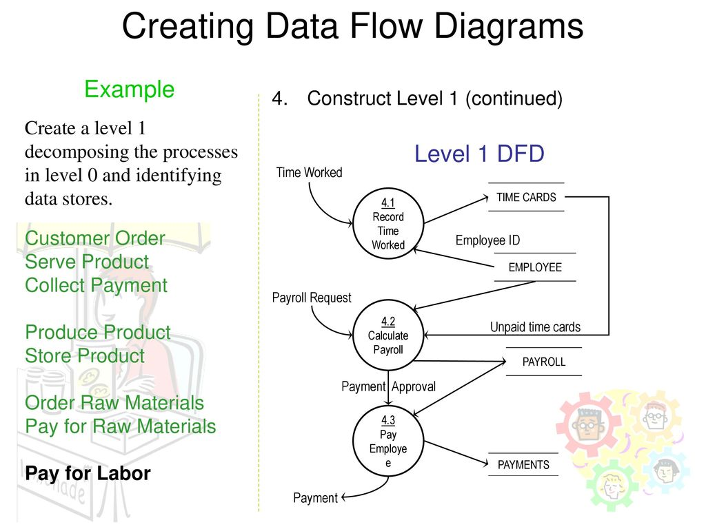 Creating Data Flow Diagrams. 15 Process Decomposition