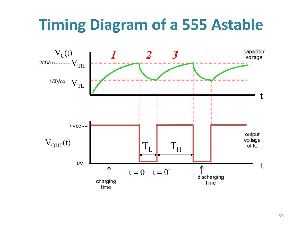 555 Timer Multivibtrator Ppt Download Circuit Further Long Duration On Off Delay Timing Diagram Of A Astable