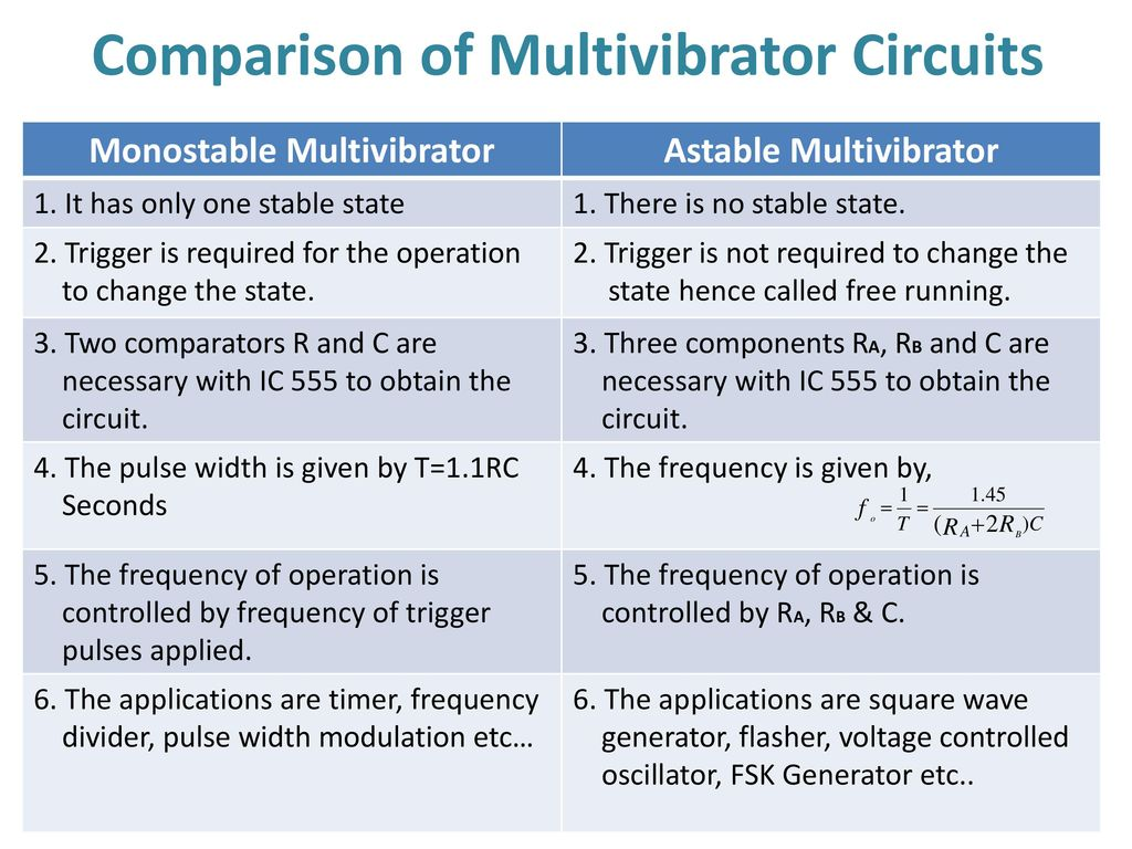 555 Timer Multivibtrator Ppt Download Astable Ic Flasher Circuit Diagram 52 Comparison Of Multivibrator Circuits Monostable
