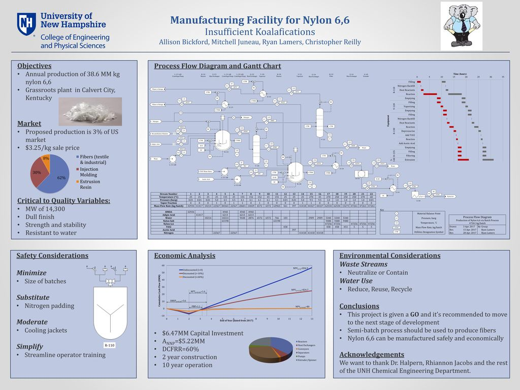 manufacturing facility for nylon 6,6 mass flow rate (kg batch) ppt