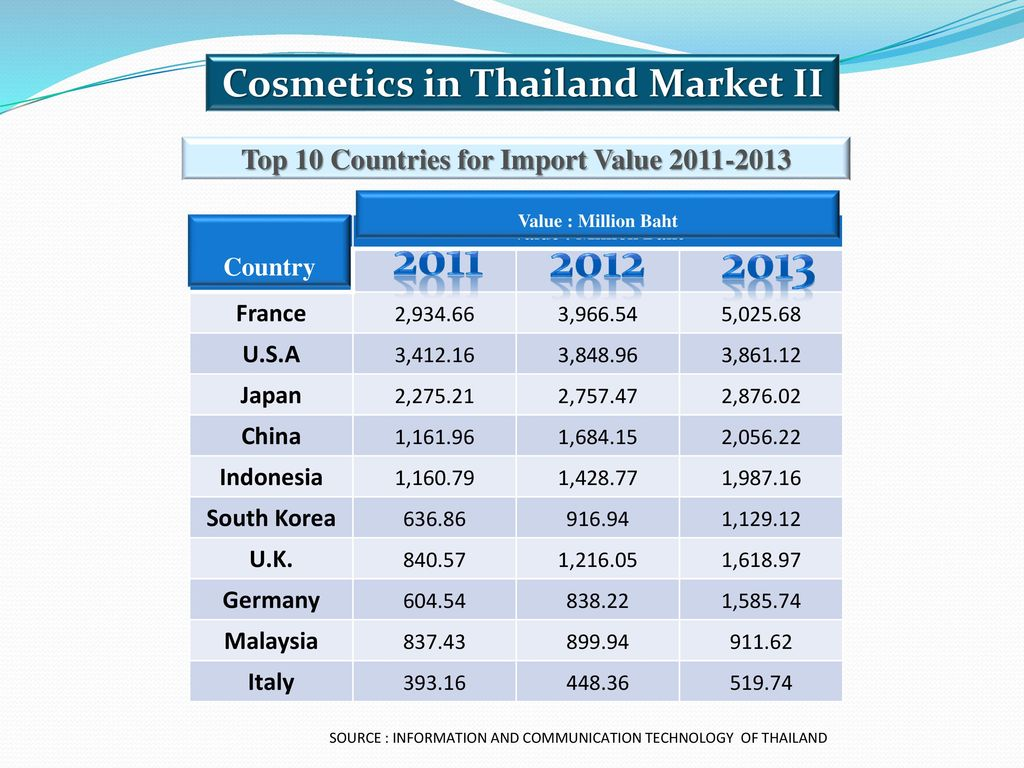 Cosmetics Market and Regulatory - ppt download