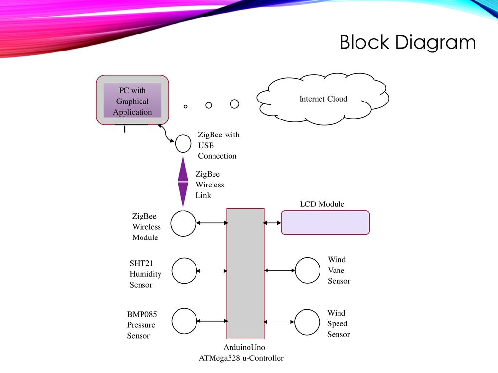 15 PC with Graphical Application Block Diagram ...