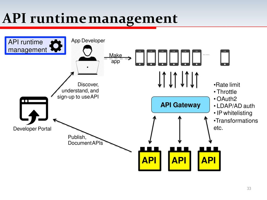 My T Thai Iot Architecture Ppt Download Dragonboard Api Accelerometer Schematic Runtime Management