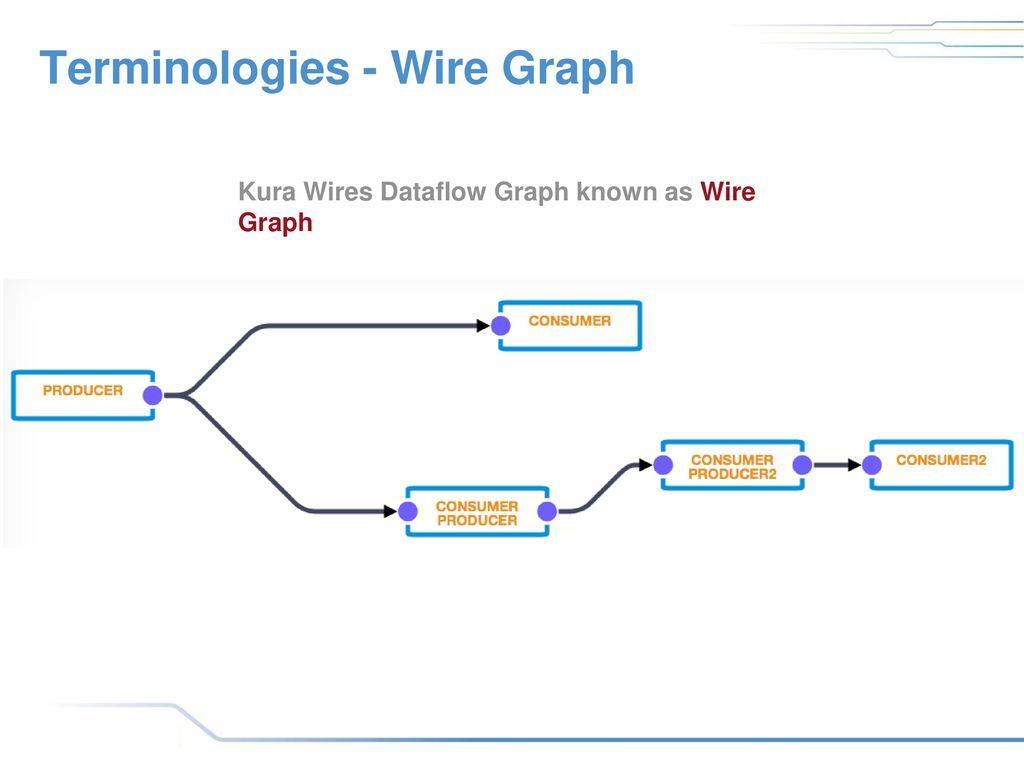 Kura Wires : Industry 4.0 with Eclipse Kura - ppt download
