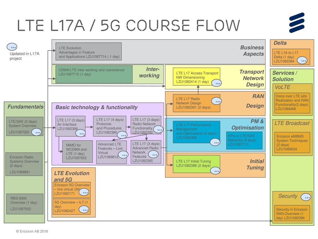 LTE L17A O&M courses and RBS 6000 / Baseband related courses - ppt