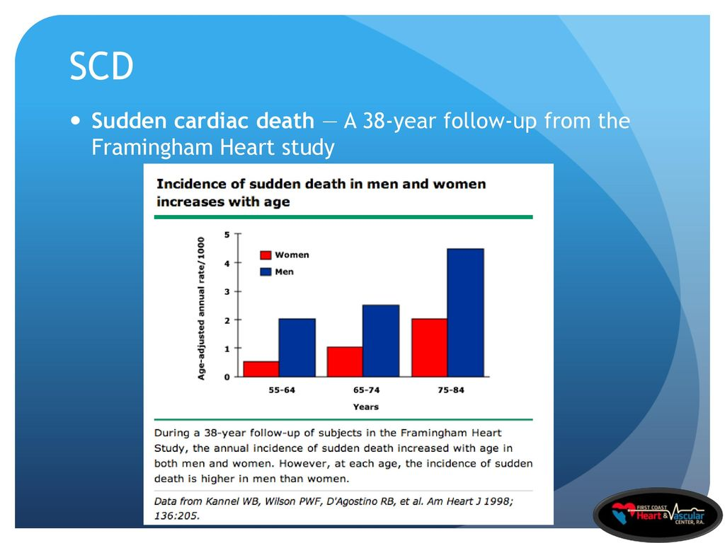 Atherosclerotic Cardiovascular Heart Disease in Women - ppt download