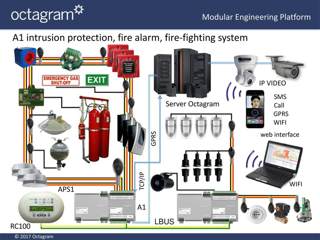 A1 Modular Engineering Platform - ppt video online download