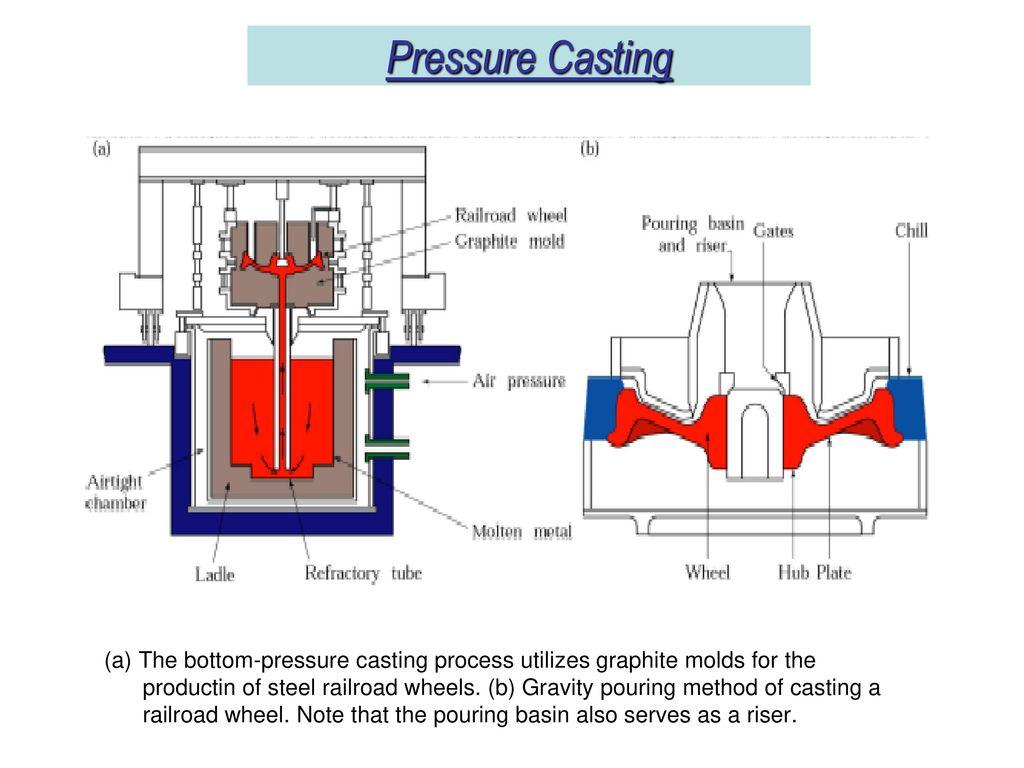 Metal Casting Processes - ppt video online download