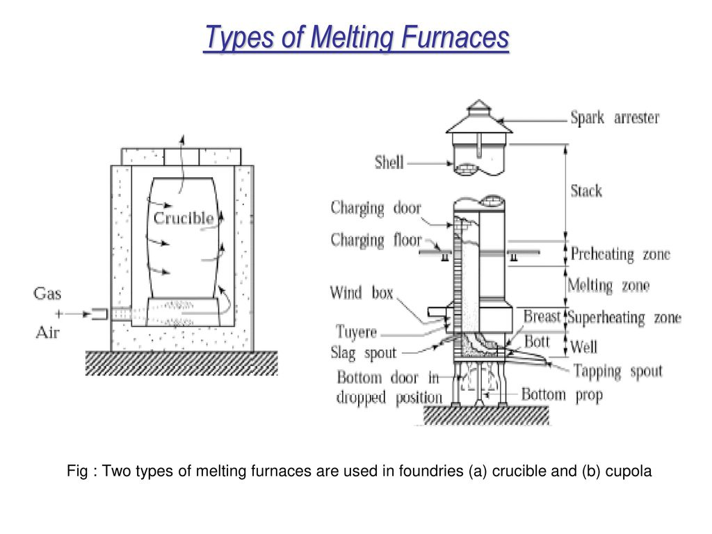 Metal Casting Processes Ppt Video Online Download Schematic Cutaway Showing Slide Cycle And Case Ejection 28 Types Of Melting Furnaces