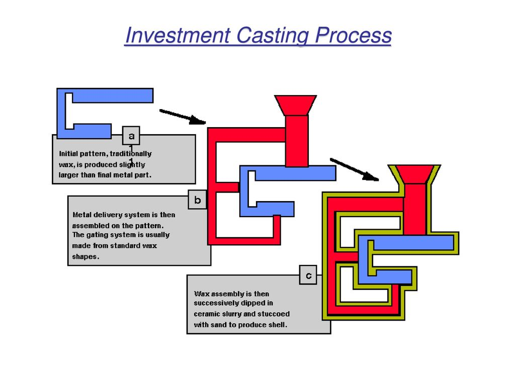 Metal Casting Processes Ppt Video Online Download Schematic Cutaway Showing Slide Cycle And Case Ejection 4 Investment Process
