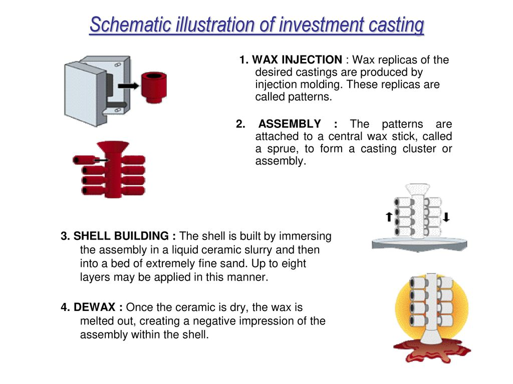 Metal Casting Processes Ppt Video Online Download Schematic Cutaway Showing Slide Cycle And Case Ejection Illustration Of Investment