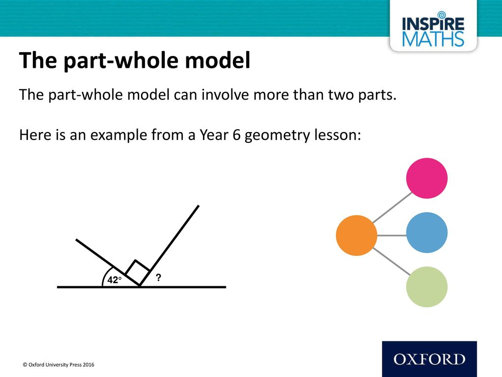 The part-whole model The part-whole model can involve more than two parts. Here is an example from a Year 6 geometry lesson: