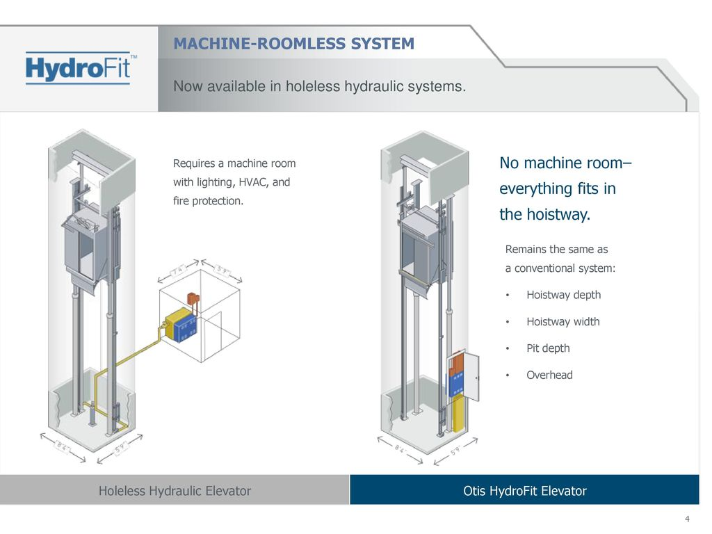 MACHINE ROOMLESS+SYSTEM machine roomless holeless hydraulic elevator ppt download