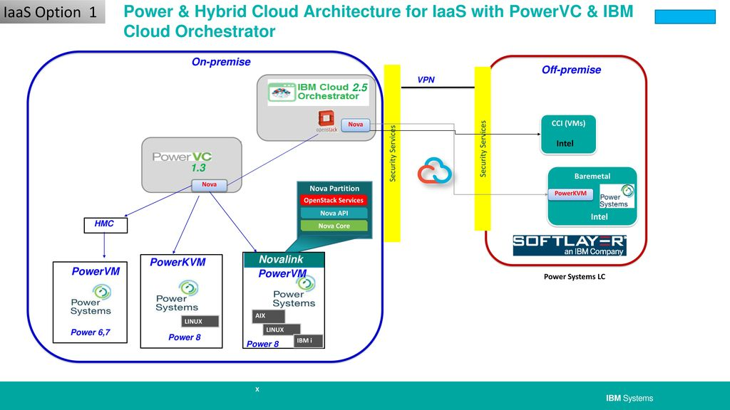 Hybrid Cloud: reference architectures for Power Systems