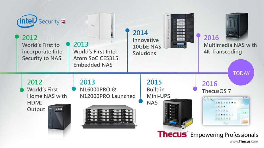 an introduction to thecus ppt download